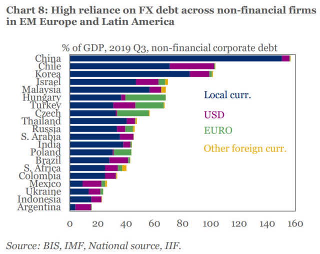 Country debt to GDP worldwide