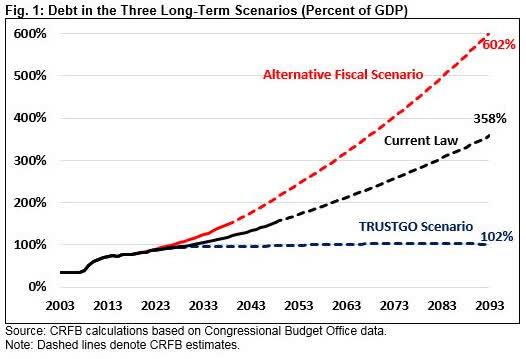 Future debt obligations