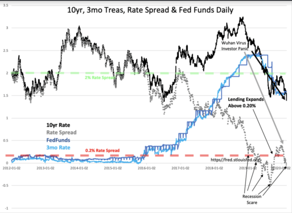 The Fed Does Not Set Rates... It Follows The Market | Seeking Alpha