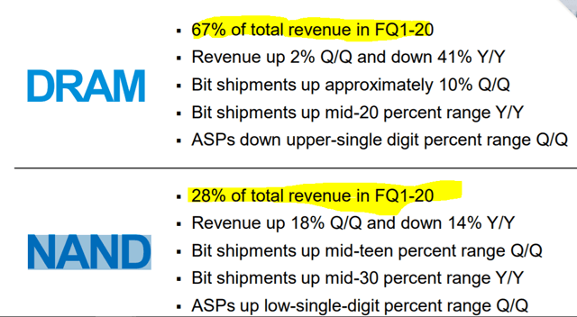 Micron Mix of Revenues
