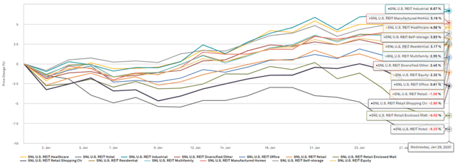property sector performance