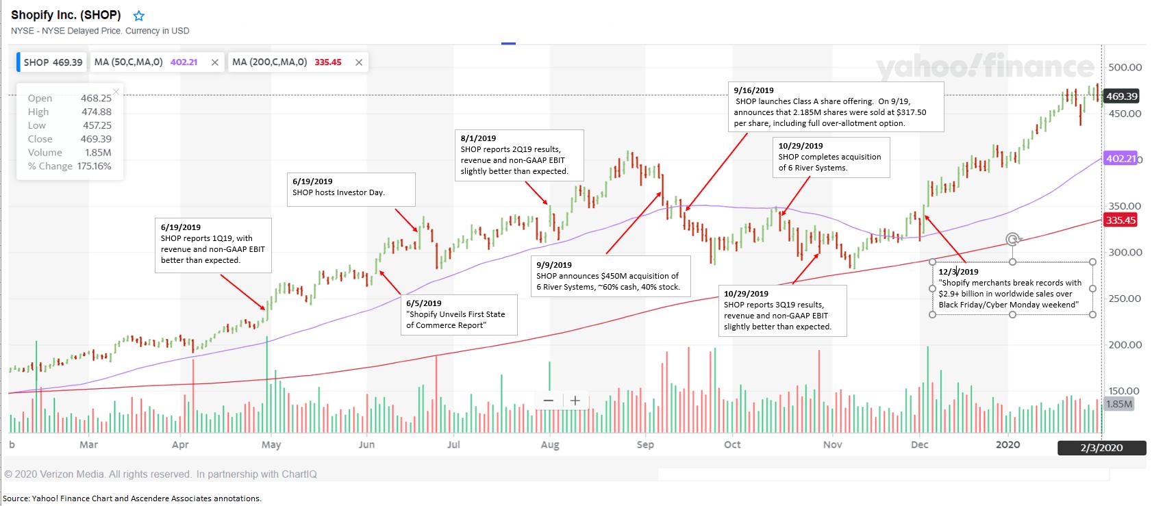 Shopify Inc. Overvalued NYSESHOP   Seeking Alpha