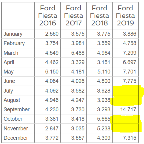 Ford Motor Co The Comeback Kid Has A Ways To Go Nyse F