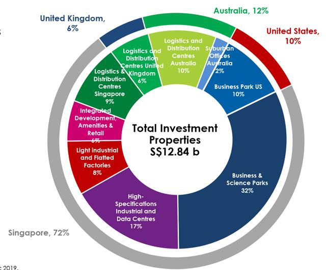 Ascendas Real Estate Investment Trust: un portefeuille résilient avec de multiples moteurs de croissance - Ascendas Real Estate Investment Trust (OTCMKTS: ACDSF)