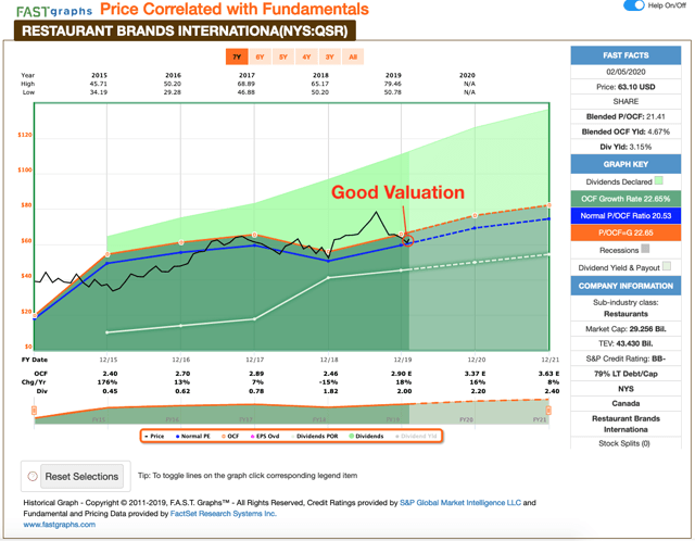 Graph showing Restaurant Brands stock trading at good valuation
