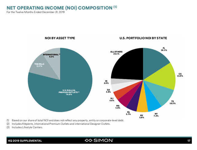 Pie graph showing SPG's net operating income composition