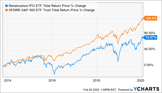 Etf to buy ipo