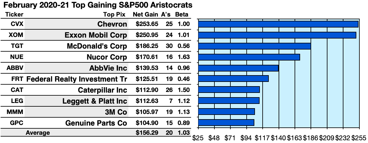64 Updated Dividend Aristocrats Auger Gains To 25.4% To February 2021 | Seeking Alpha