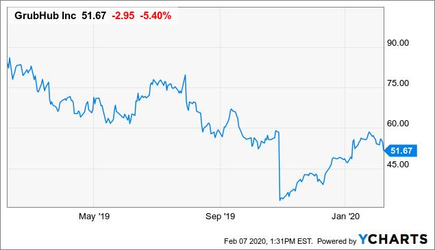 GrubHub: Pivoting To Sell - Grubhub Inc. (NYSE:GRUB) | Seeking Alpha