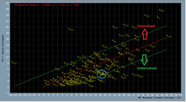 Scatter plot of fundamentals