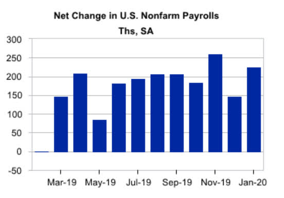 U.S. Unemployment Rate Up - This Is Good News | Seeking Alpha