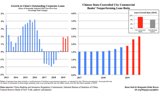 Growth in China and Chinese Banks