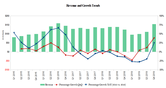 Silicon Motion Quarterly Revenue & Growth Trends