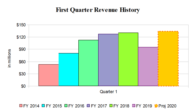 Silicon Motion First Quarter Revenue History
