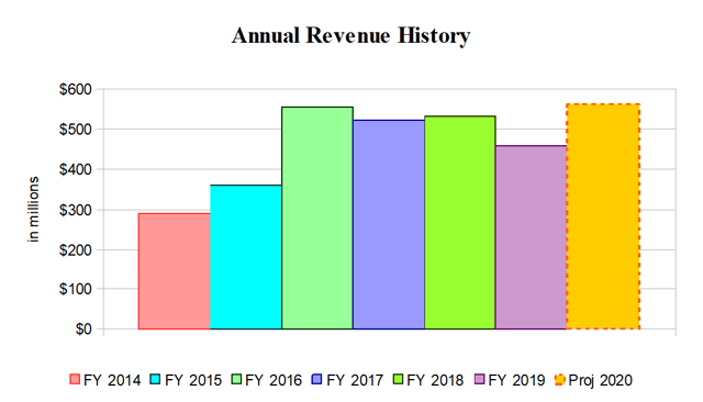 Silicon Motion Annual Revenue History