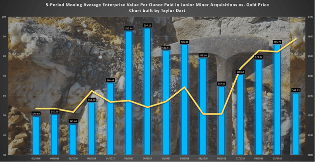 Gold Juniors Index: How The Otis Gold Acquisition Stacks Up Against Prior Takeovers 3