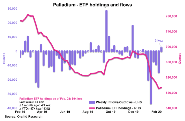 PALL: Happy To Buy The Dips - Aberdeen Standard Physical Palladium Shares ETF (NYSEARCA:PALL) 1