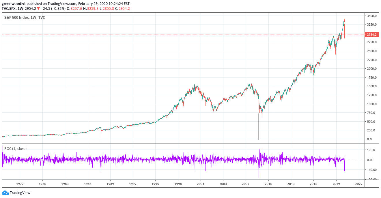 S&P 500 Relief Rally Supported By Central Banks | Seeking Alpha