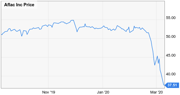 Aflac A Dividend Champion Gift For The Patient Investor Nyse Afl Seeking Alpha