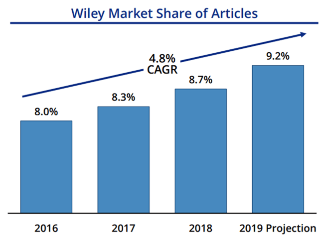 John Wiley & Sons: It's Time To Pound The Table
