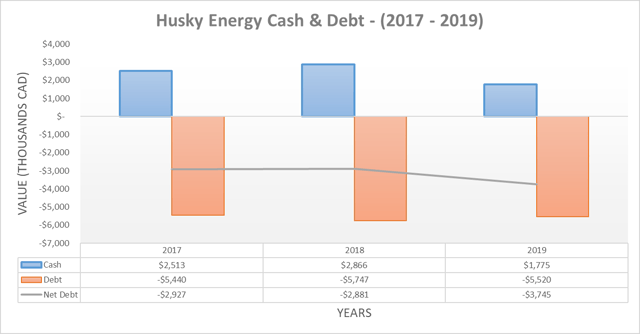 Husky Energy cash & debt