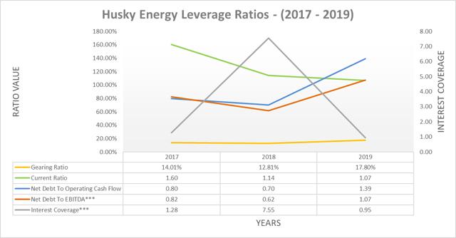 Husky Energy leverage ratios