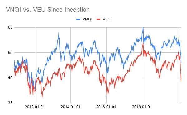 Vnqi Long Term Downtrend Expected In Global Ex Us Real Estate Etf Due To Deflation Overleverage Risks Nasdaq Vnqi Seeking Alpha