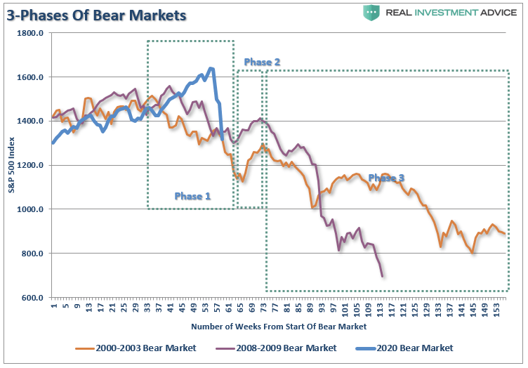 Market Crash. Is It Over, Or Is It The 'Revenant'