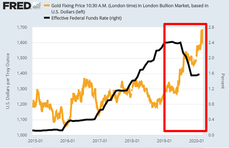 Gold Is Not A Value Investment Anymore