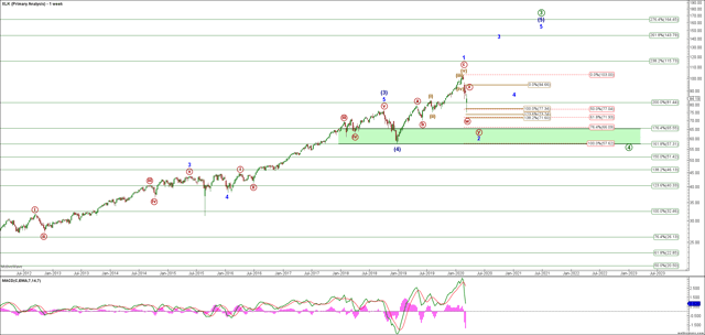 XLK Weekly Chart