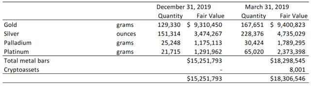 The Setup Is There For Goldmoney Shareholders - Goldmoney Inc. (OTCMKTS:XAUMF) 14