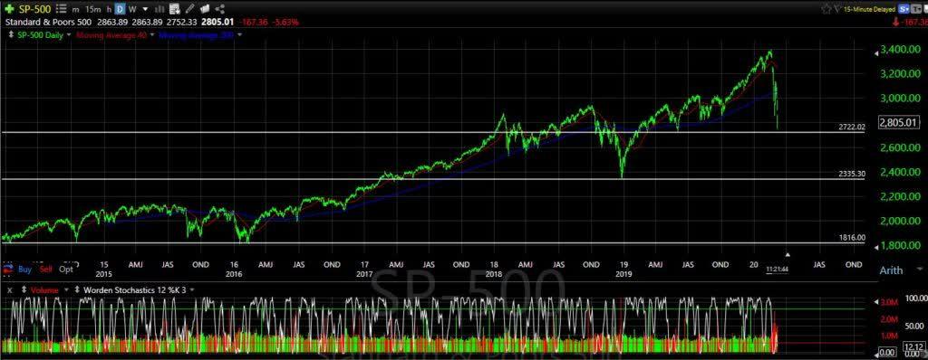 The Stock Market, Charts And The Corona Virus | Seeking Alpha