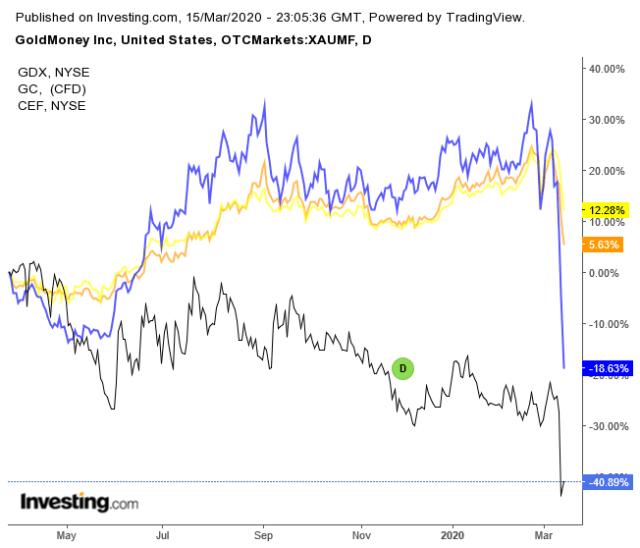 The Setup Is There For Goldmoney Shareholders - Goldmoney Inc. (OTCMKTS:XAUMF) 15