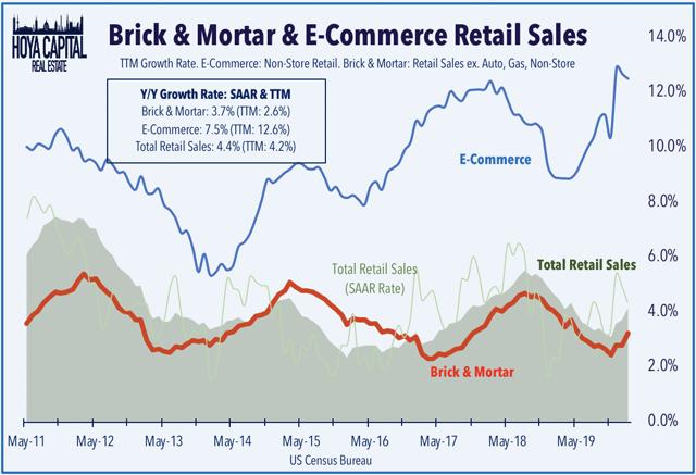 retail sales december 2020