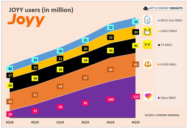JOYY users 2019