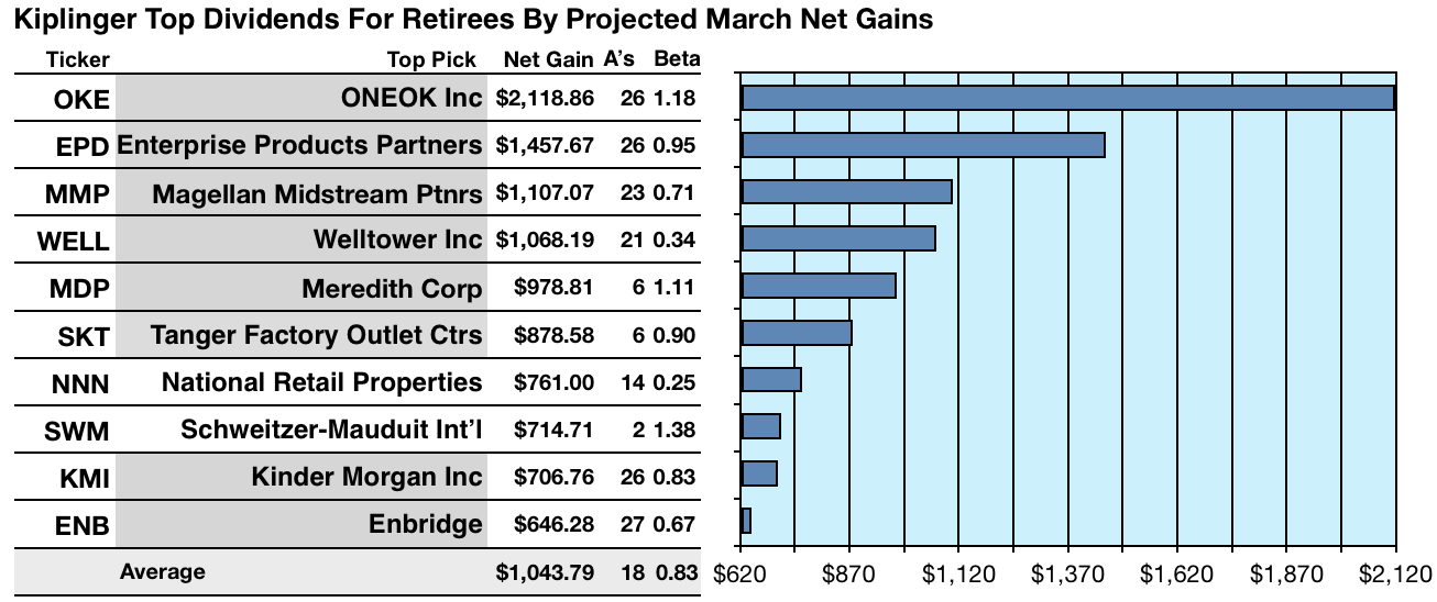 40 Kiplinger Most Reliable Stocks For Retirees Show More Promise In March