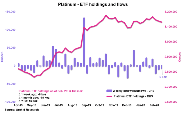 PLTM Weekly: Platinum's Weak Fundamental Backdrop Exposed - GraniteShares Platinum Trust (NYSEARCA:PLTM) 1