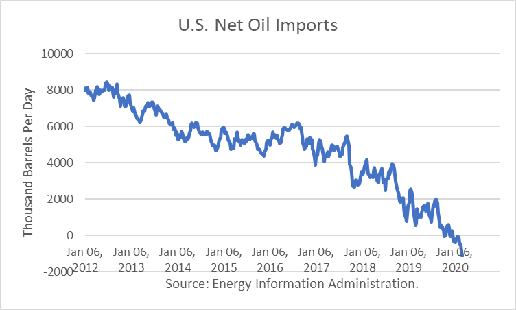 The U S Will Respond To The Oil Price War Seeking Alpha