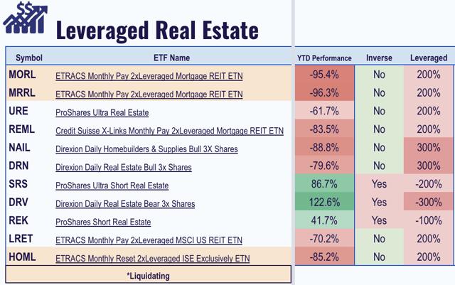 levered real estate etfs