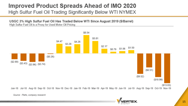 Vertex Energy Actual Spread Late 2019