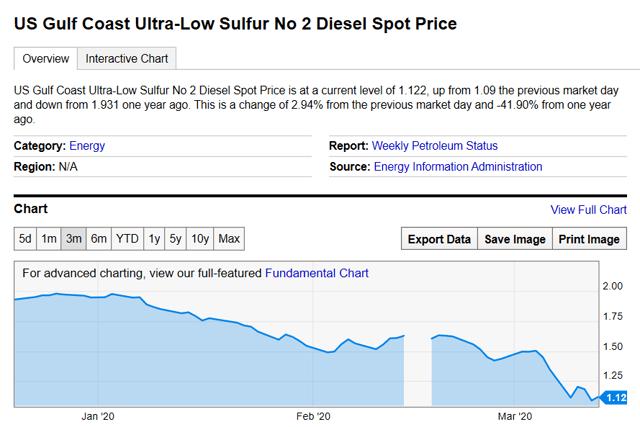 Vertex Energy Current Diesel Pricing