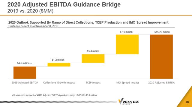Vertex Energy November 2019 2020 Adjusted EBITDA Guidance