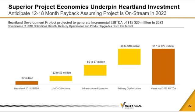 Vertex Energy 2023 Heartland Adjusted EBITDA Projection