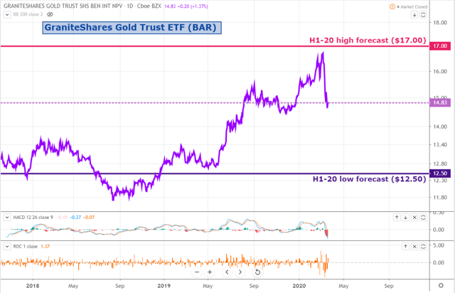 BAR Weekly: The Sell-Off Is A Gift For Long-Term Investors - GraniteShares Gold Trust (NYSEARCA:BAR) 3