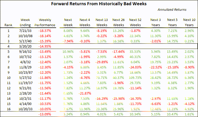 Historically bad weeks and forward returns