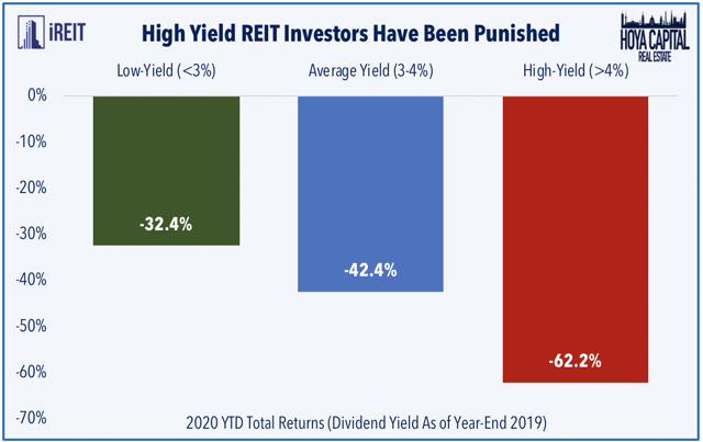 Baby Health in Winter high yield REITs 2020 1