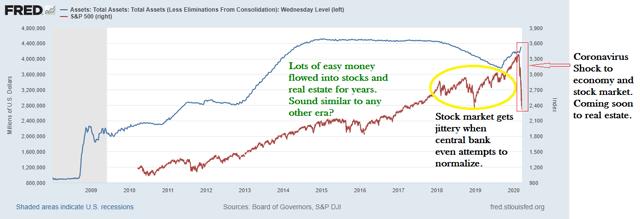 Fed Assets