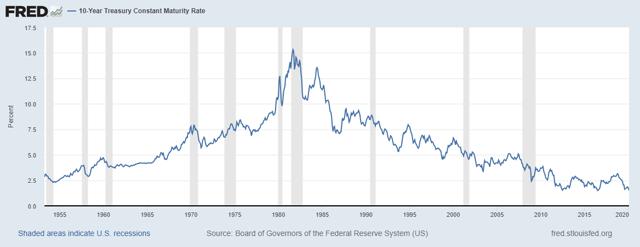 10 Year Treasuries