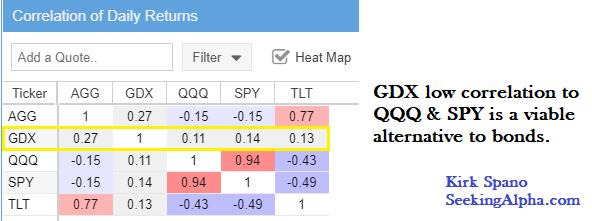 GDX vs Bonds