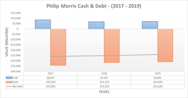 Philip Morris cash & debt